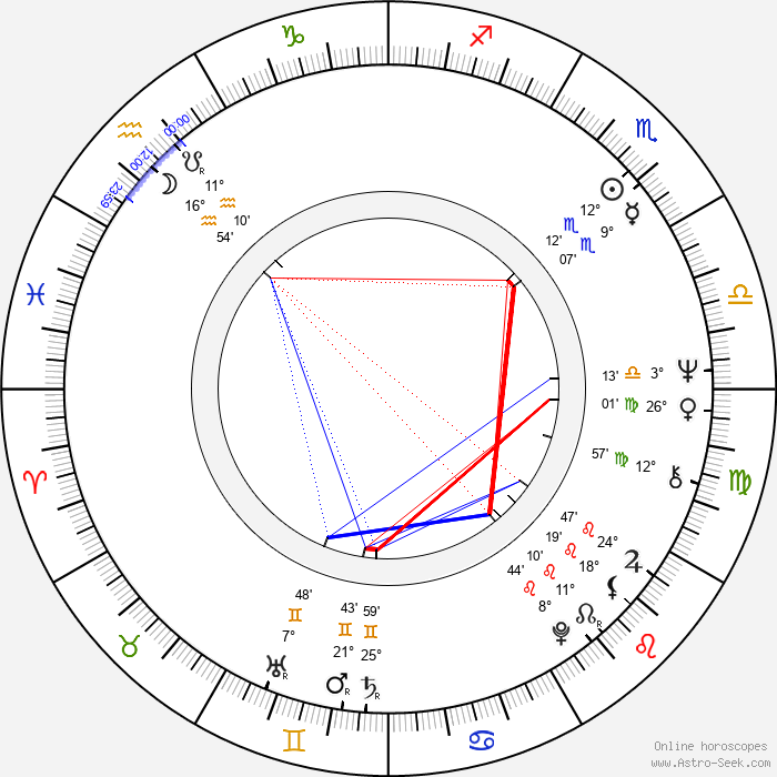 Magdalena Burýšková - Birth horoscope chart