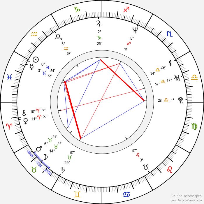Magdalena Cielecka - Birth horoscope chart