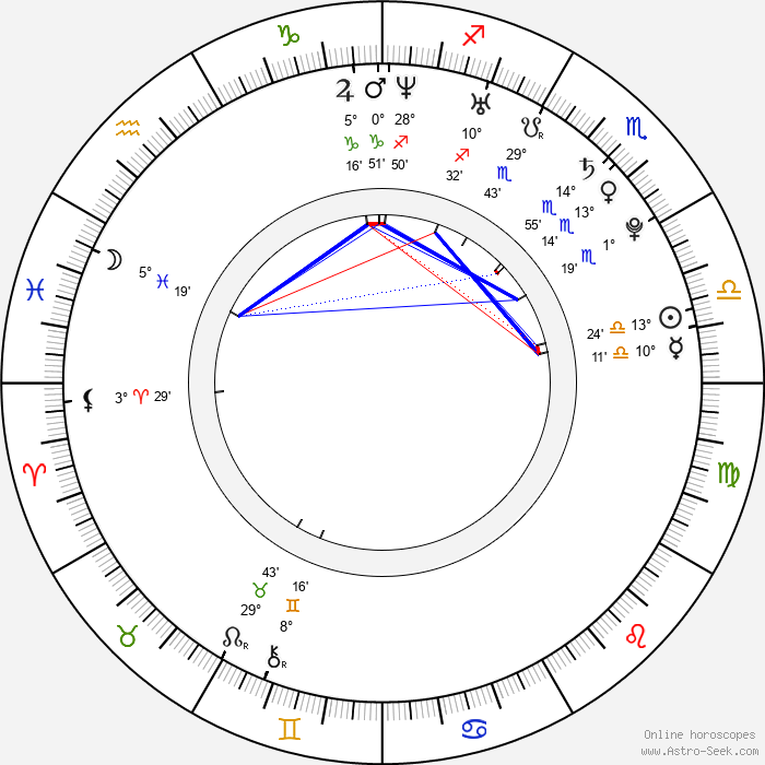 Magdalena Frackowiak - Birth horoscope chart