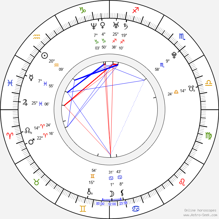 Magdalena Neuner - Birth horoscope chart