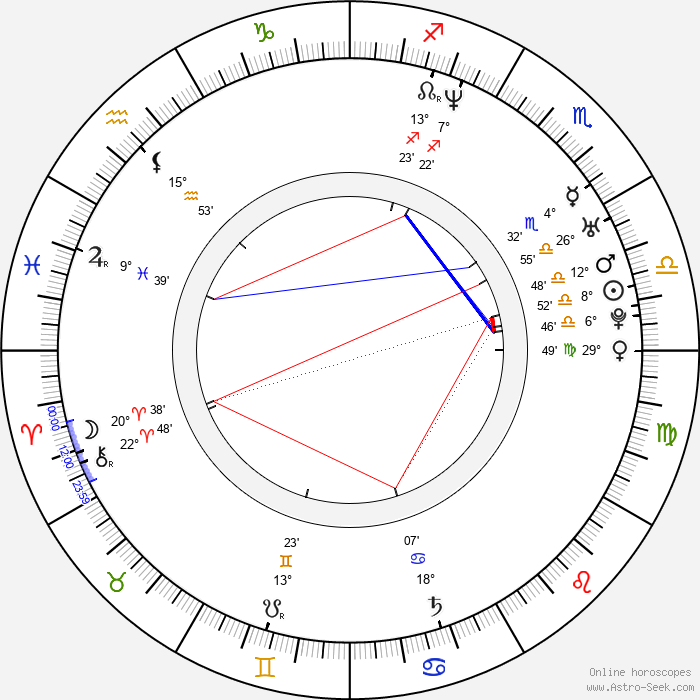 Magdalena Piekorz - Birth horoscope chart