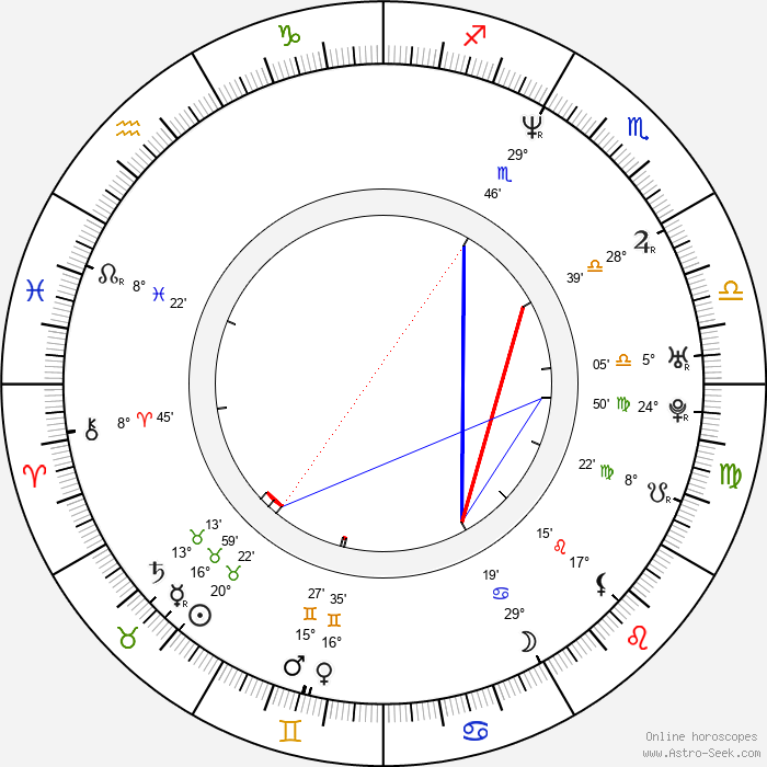 Magdaléna Sidonová - Birth horoscope chart