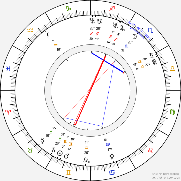 Maggie Castle - Birth horoscope chart