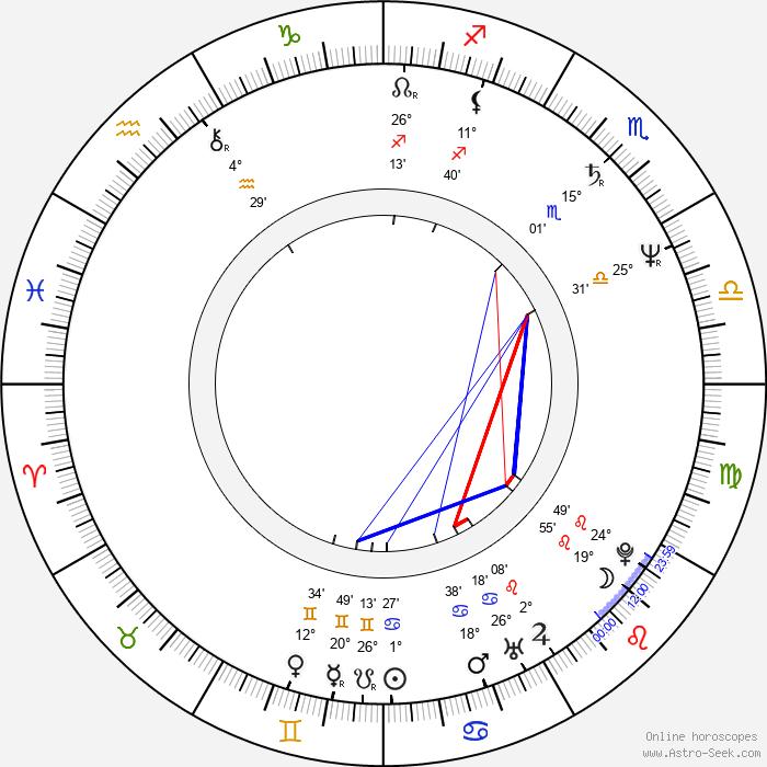 Maggie Greenwald - Birth horoscope chart