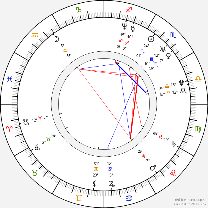 Maggie Gyllenhaal - Birth horoscope chart