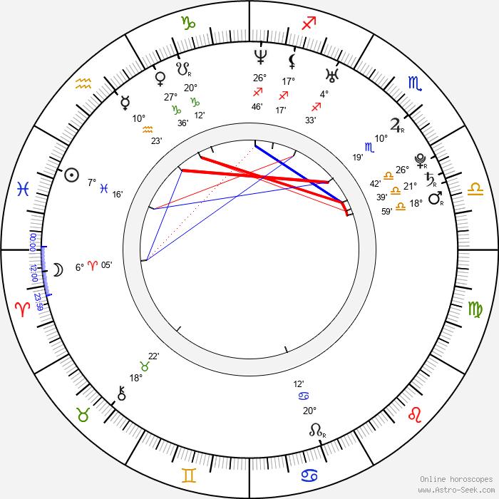 Maggie Hai-Uyen - Birth horoscope chart