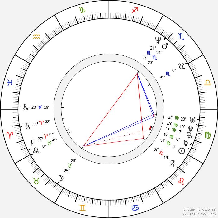 Magnus Börjeson - Birth horoscope chart