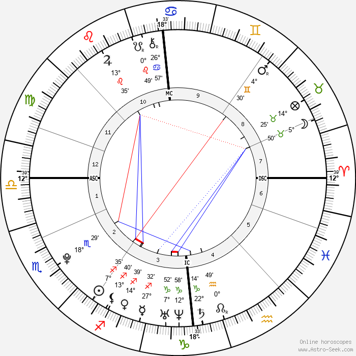 Magnus Carlsen - Birth horoscope chart