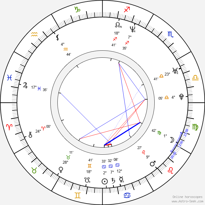 Magnus Carlsson - Birth horoscope chart