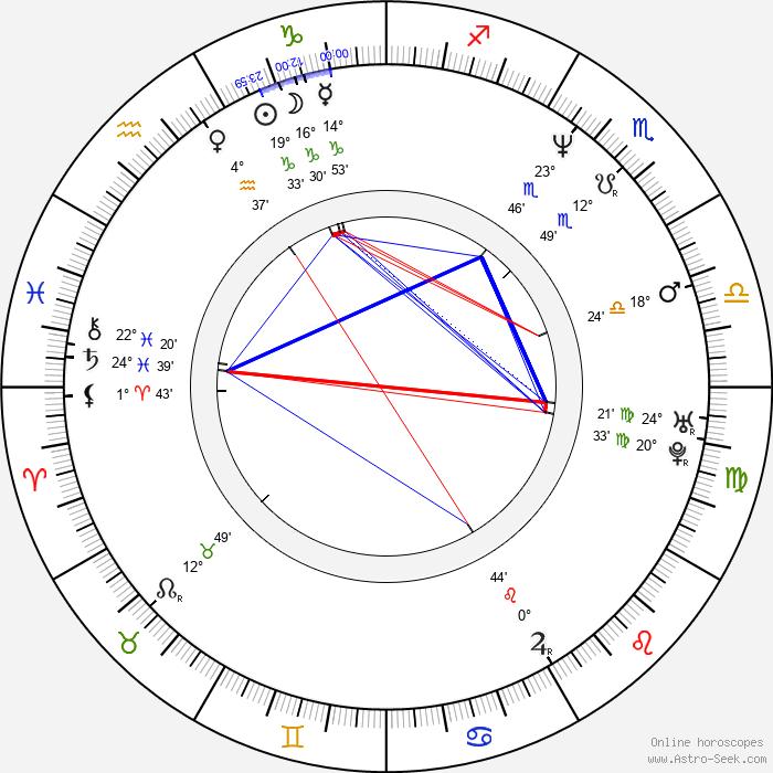 Magnus Krepper - Birth horoscope chart