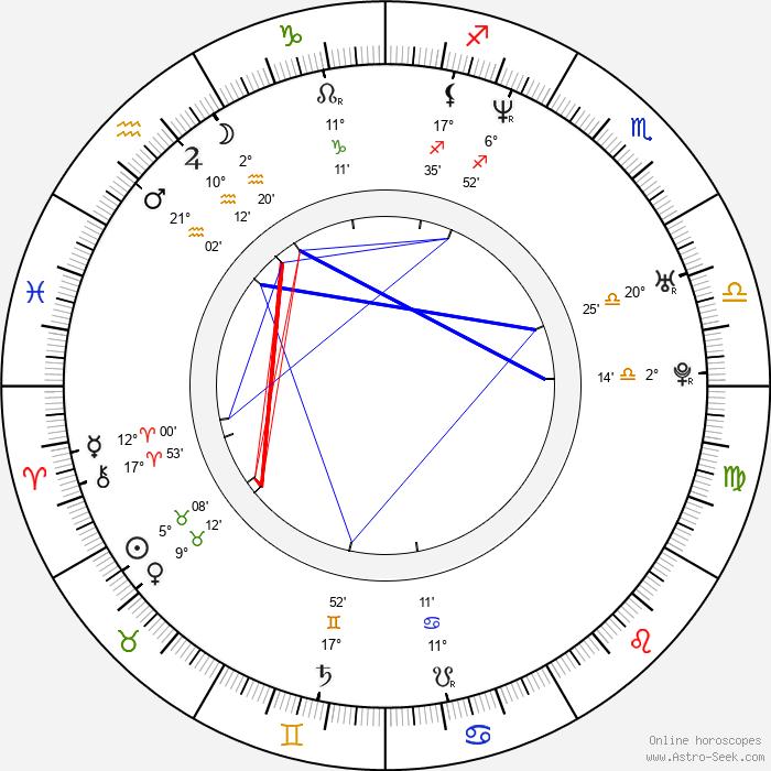 Magnus Martens - Birth horoscope chart