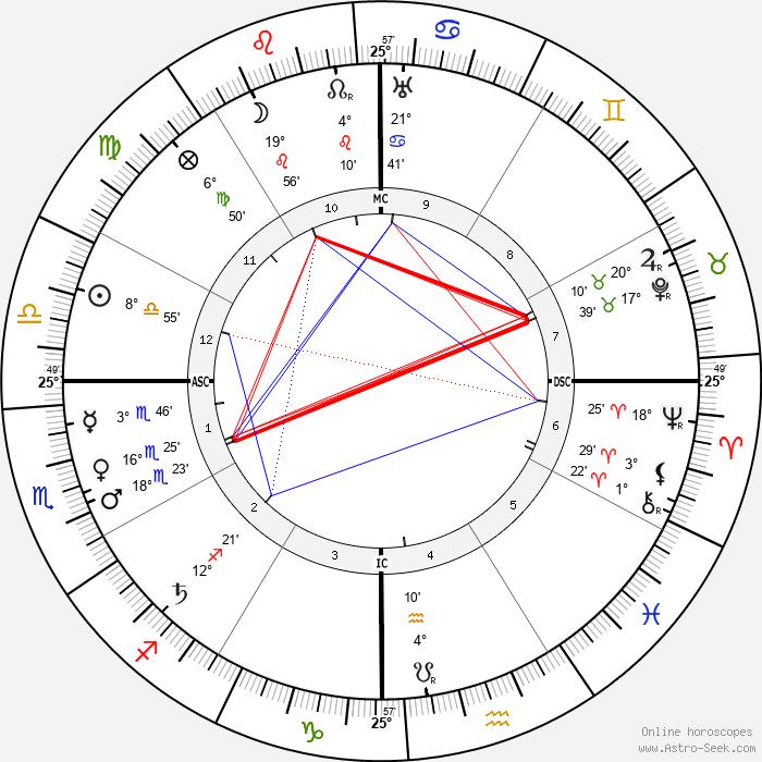 Mahatma Gandhi - Birth horoscope chart