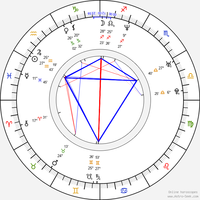 Mahershala Ali - Birth horoscope chart