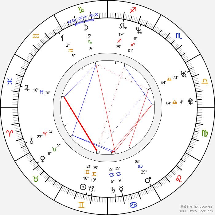 Mahesh Bhupathi - Birth horoscope chart