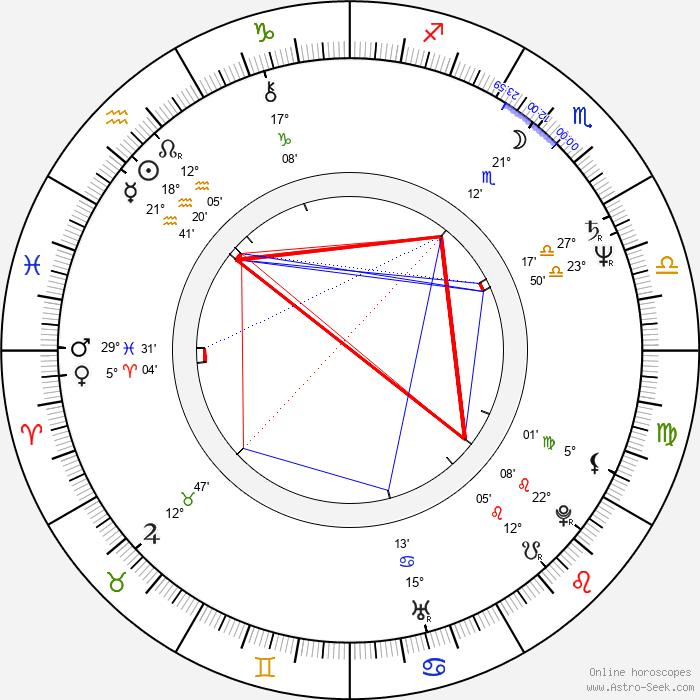 Mahmoud Hemida - Birth horoscope chart