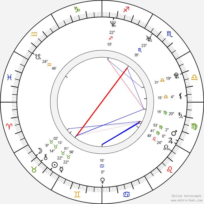 Maho Nonami - Birth horoscope chart