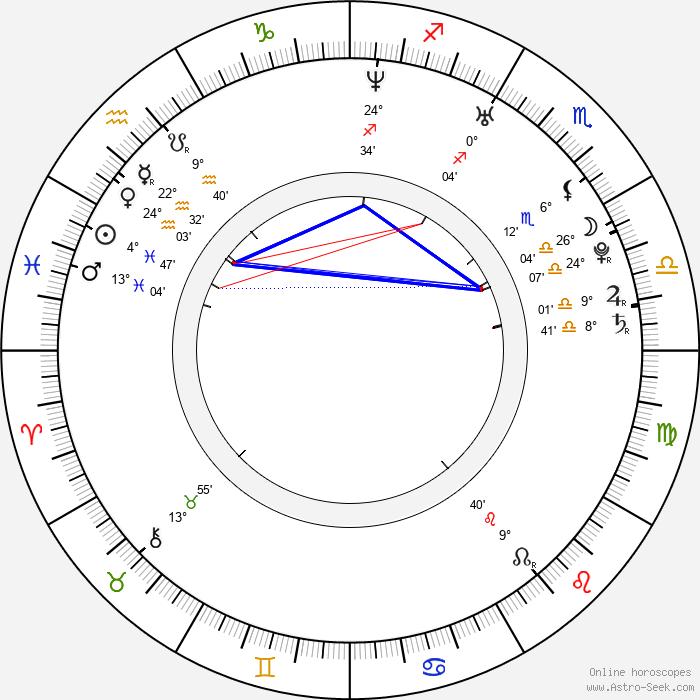 Mai Nakahara - Birth horoscope chart