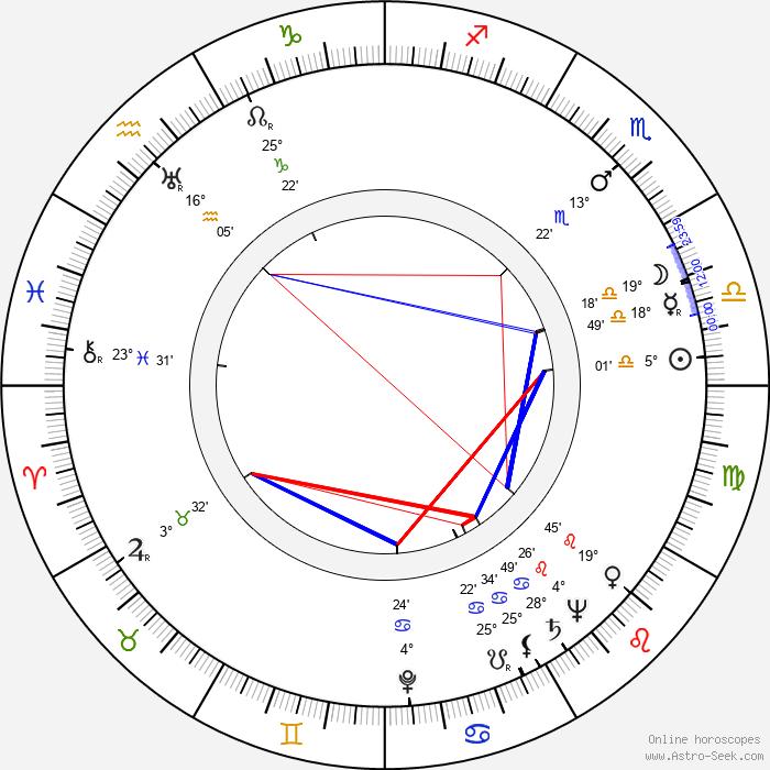 Maija Lehtonen - Birth horoscope chart