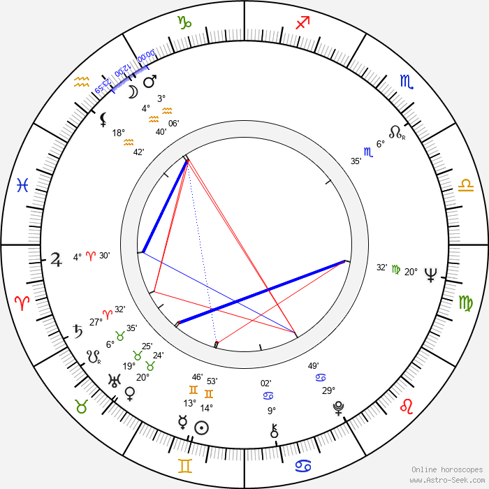 Maija-Liisa Majanlahti - Birth horoscope chart