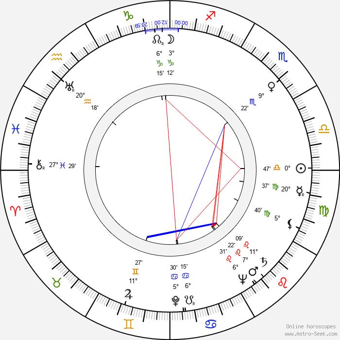Maininki Sippola - Birth horoscope chart