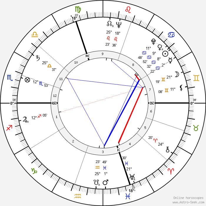 Maino Neri - Birth horoscope chart