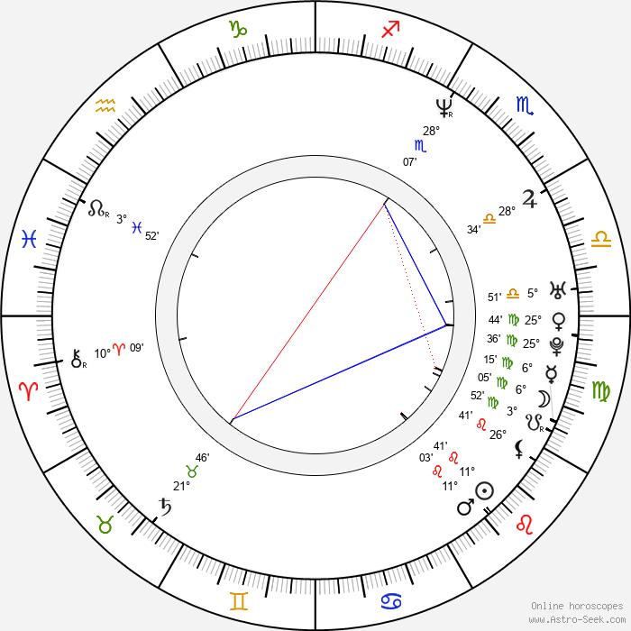 Mait Laas - Birth horoscope chart