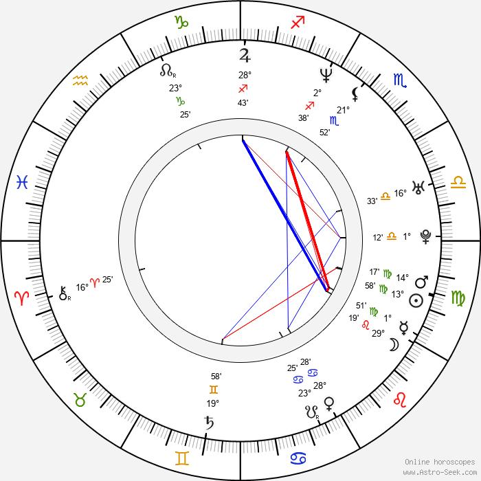 Mait Malmsten - Birth horoscope chart