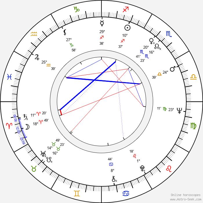Maite Blasco - Birth horoscope chart