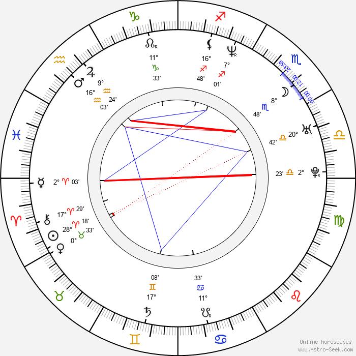 Maité Embil - Birth horoscope chart