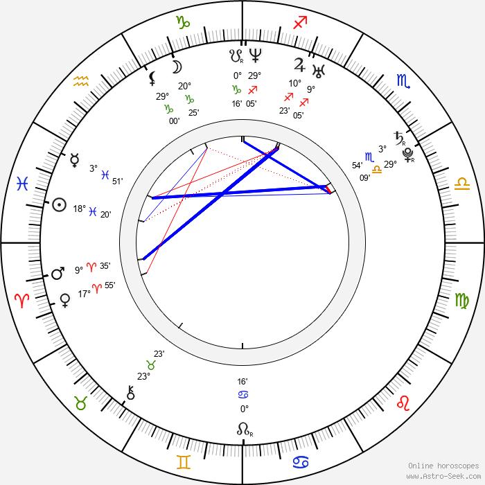 Maite Perroni - Birth horoscope chart