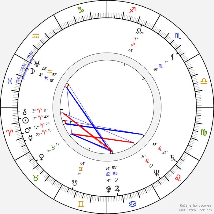 Maj-Britt Fant - Birth horoscope chart