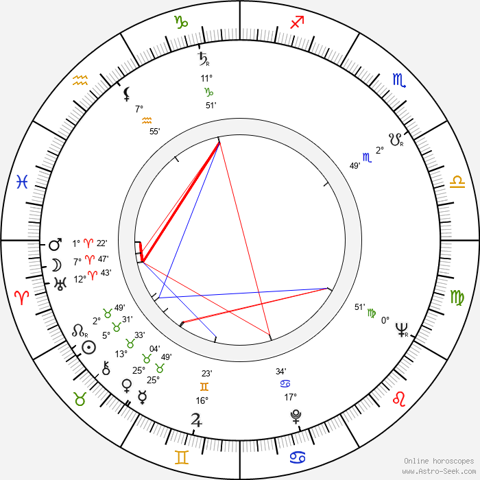 Maj-Lis Rajala - Birth horoscope chart