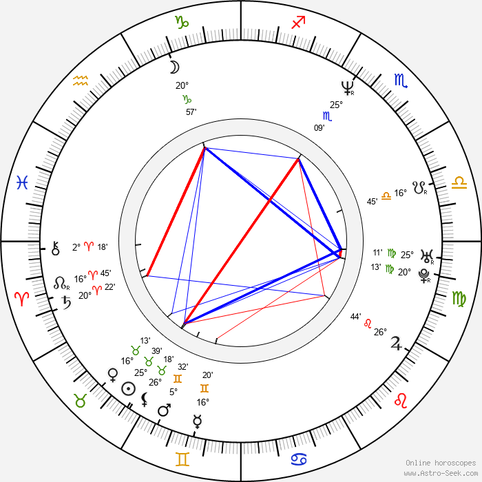 Maja Blagdan - Birth horoscope chart