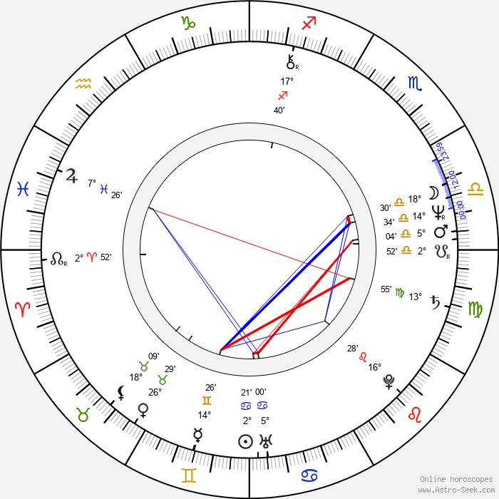 Majda Tusar - Birth horoscope chart