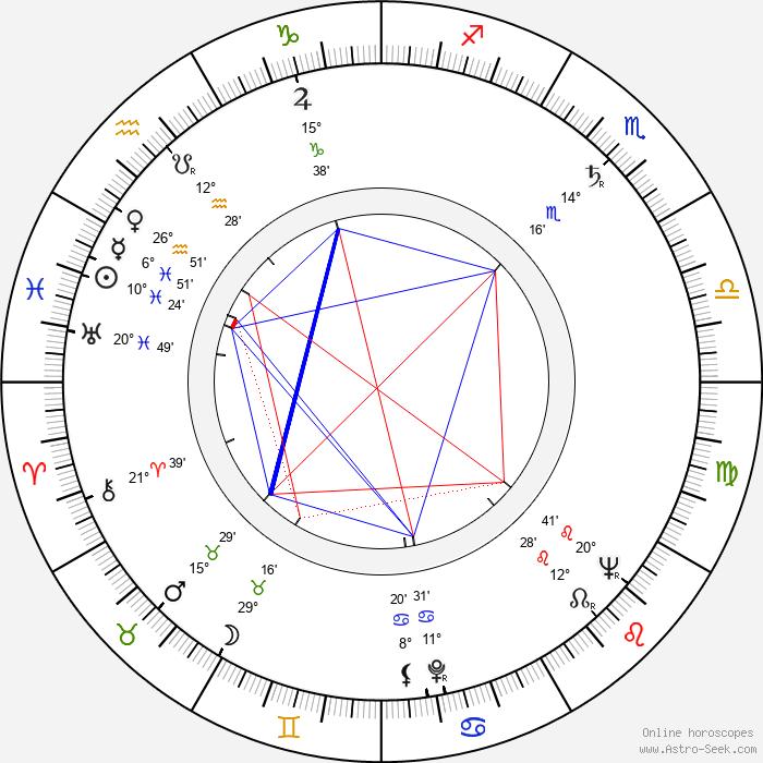 Majlis Granlund - Birth horoscope chart
