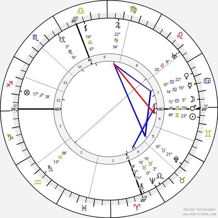 Major Edward Bowes - Birth horoscope chart