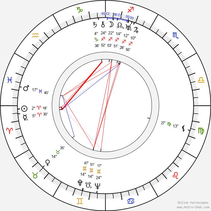 Maksim Shtraukh - Birth horoscope chart