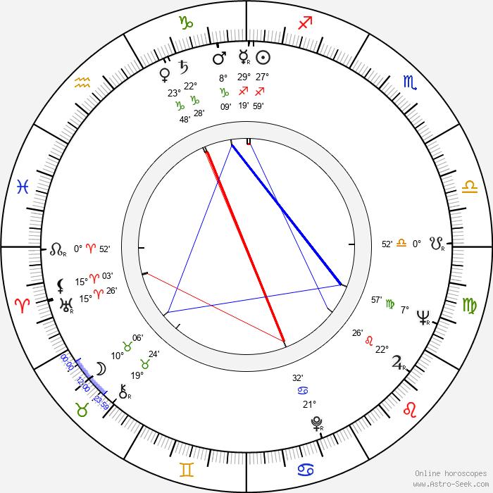 Mala Powers - Birth horoscope chart