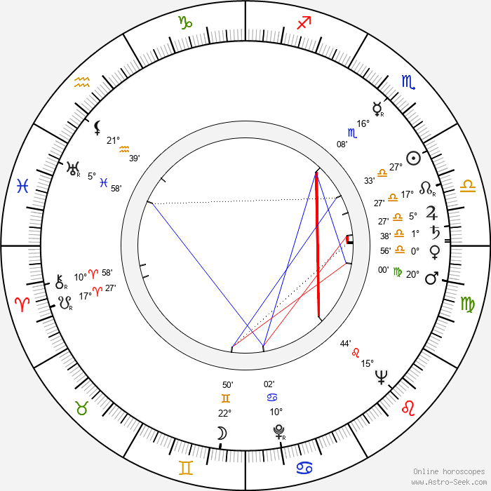 Malcolm Arnold - Birth horoscope chart