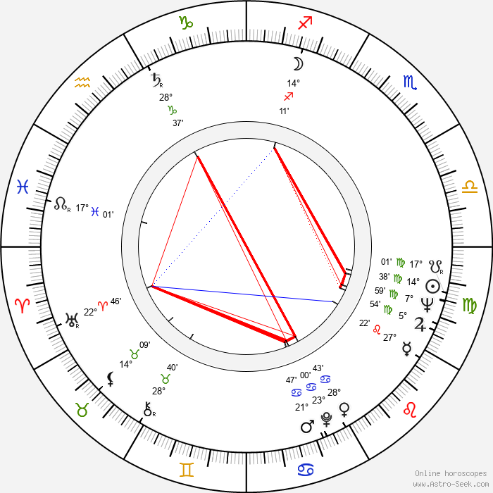 Malcolm Bradbury - Birth horoscope chart