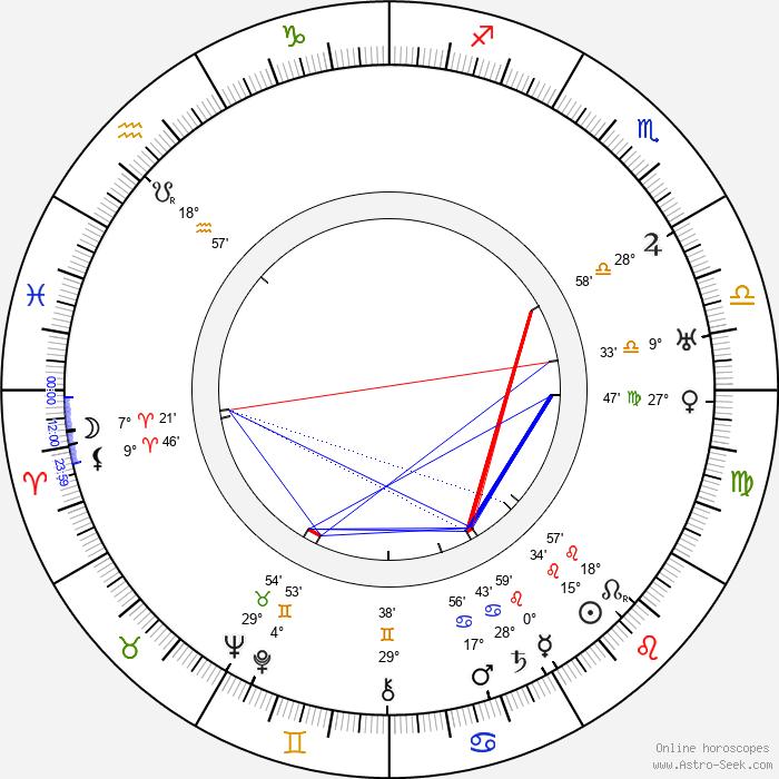 Malcolm Keen - Birth horoscope chart