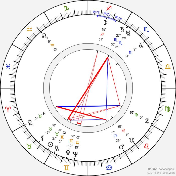 Malcolm St. Clair - Birth horoscope chart
