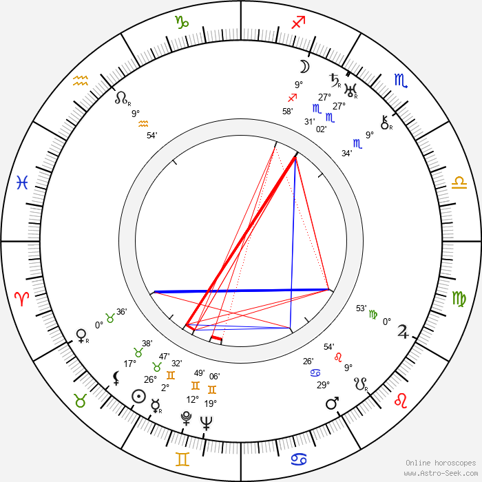 Malcolm St. Clair - Birth horoscope chart