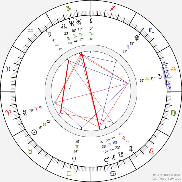 Malcolm Stumpf - Birth horoscope chart