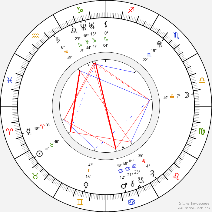Malcolm Stumpf - Birth horoscope chart