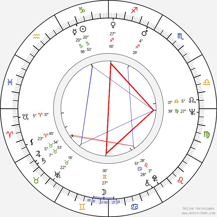 Malcolm Terris - Birth horoscope chart