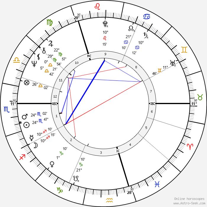 Malcom Gray Bruce - Birth horoscope chart