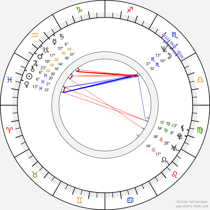 Malgorzata Bogdanska - Birth horoscope chart