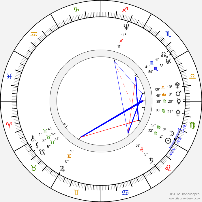 Malgorzata Buczkowska - Birth horoscope chart