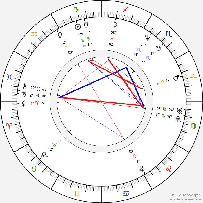 Malgorzata Foremniak - Birth horoscope chart
